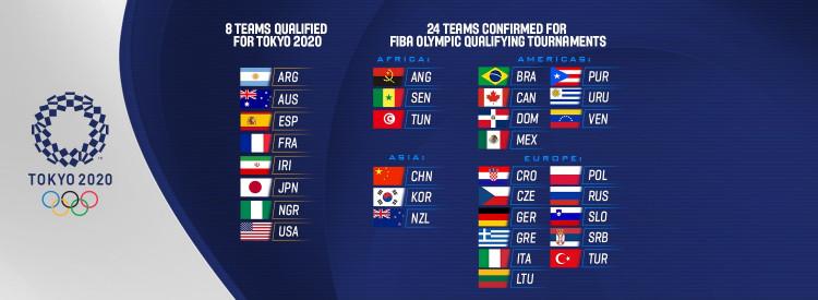 Tournoi de qualification olympique de basket-ball masculin 2020